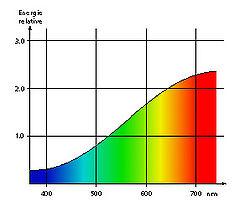 ampoule led halogene